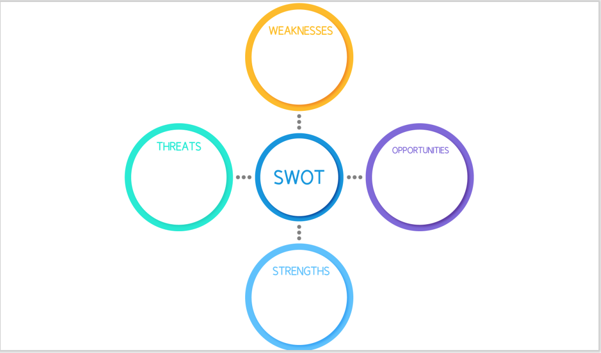 SWOT analysis diagram for marketing strategy